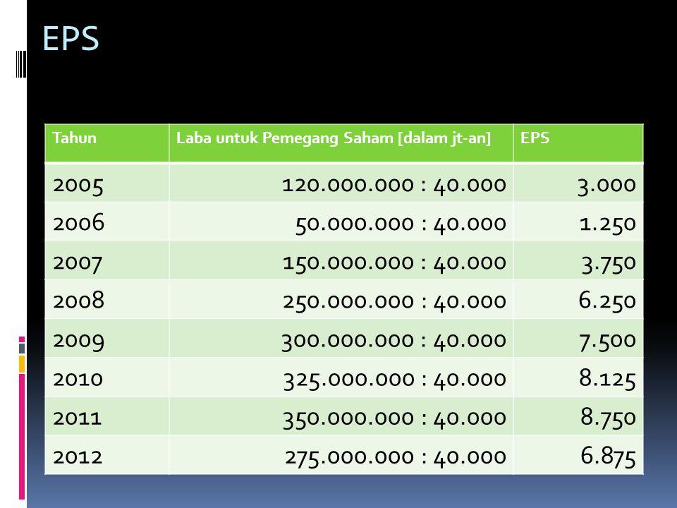 EPS Tahun. Laba untuk Pemegang Saham [dalam jt-an] EPS. 2005. 120.000.000 : 40.000. 3.000. 2006.